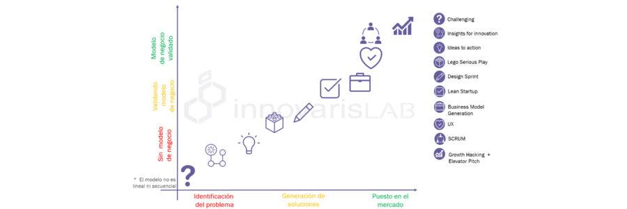 Cómo generar innovación: Nuestra metodología en InnovarisLab