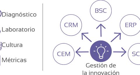 Gestión de la Innovación: La consultoría de InnovarisLAB